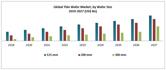 Global Thin Wafer Market