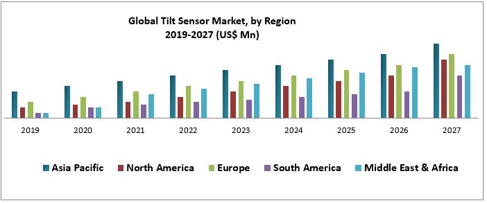 Global Tilt Sensor Market