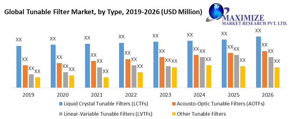 Global Tunable Filter Market