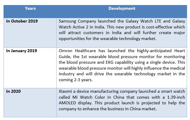 Global Wearable Technology Market 1