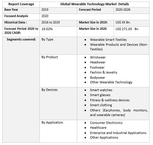 Global Wearable Technology Market by Scope