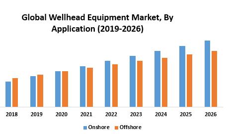 Global Wellhead Equipment Market