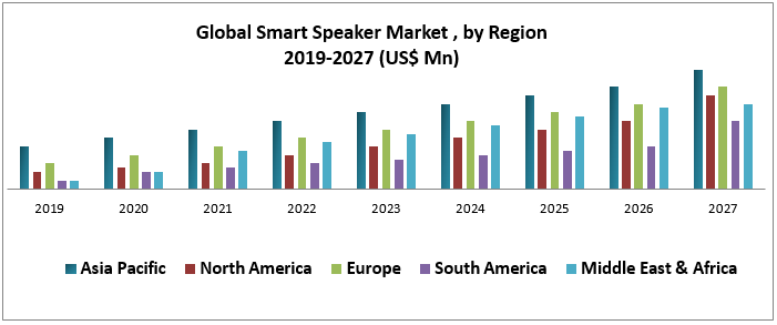 Global smart speaker market