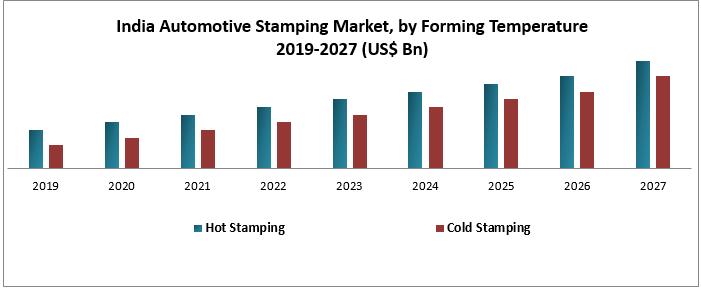 India Automotive Stamping Market