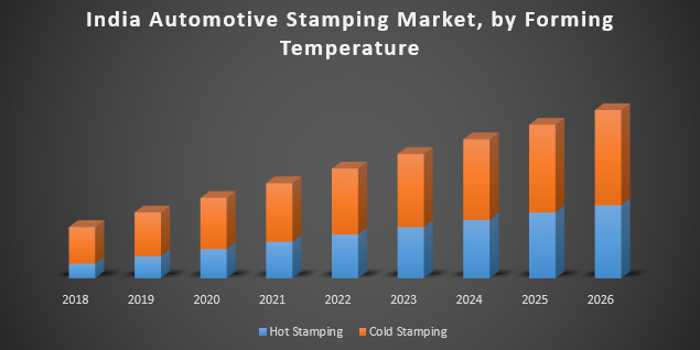 India Automotive Stamping Market: Industry Analysis and Forecast (2019-2026)