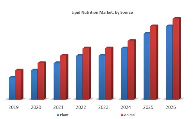 Lipid Nutrition Market