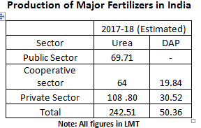 Production of Major Fertilizers in India