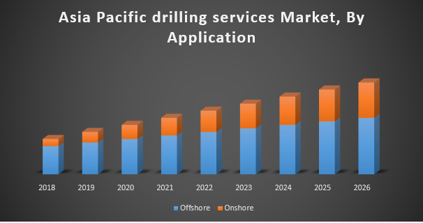 Asia Pacific Drilling Services Market