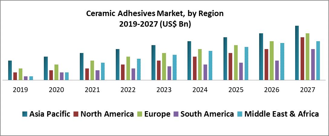 Ceramic Adhesives Market