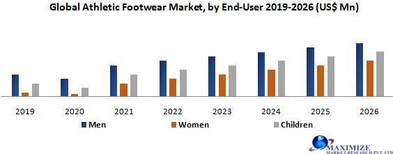 Global Athletic Footwear Market