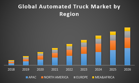 Global Automated Truck Market