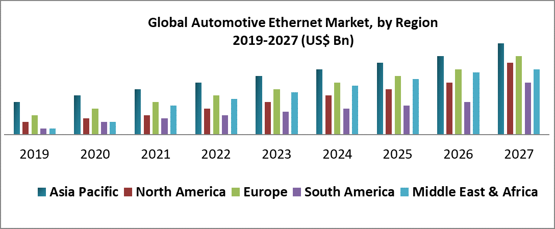 Global Automotive Ethernet Market