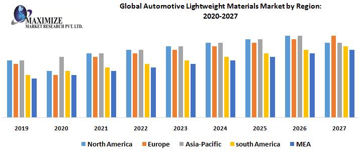 Global-Automotive-Lightweight-Materials-Market-by-Region