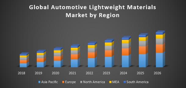 Global Automotive Lightweight Materials Market