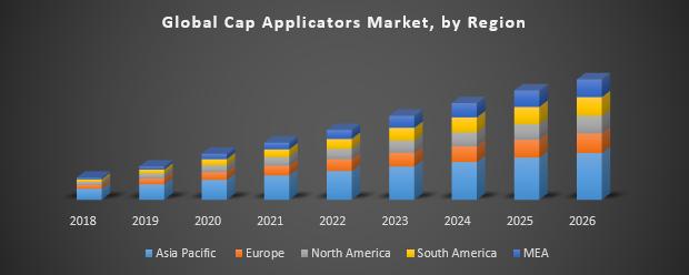 Global Cap Applicators Market