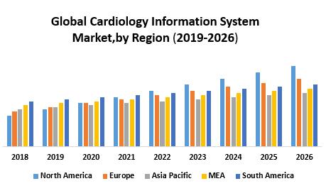 Global Cardiology Information System Market