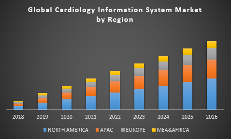 Global Cardiology Information System Market