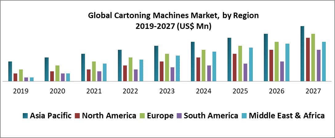 Global Cartoning Machines Market