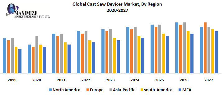 Global Cast Saw Devices Market – Industry Analysis and Forecast (2019-2027) 1
