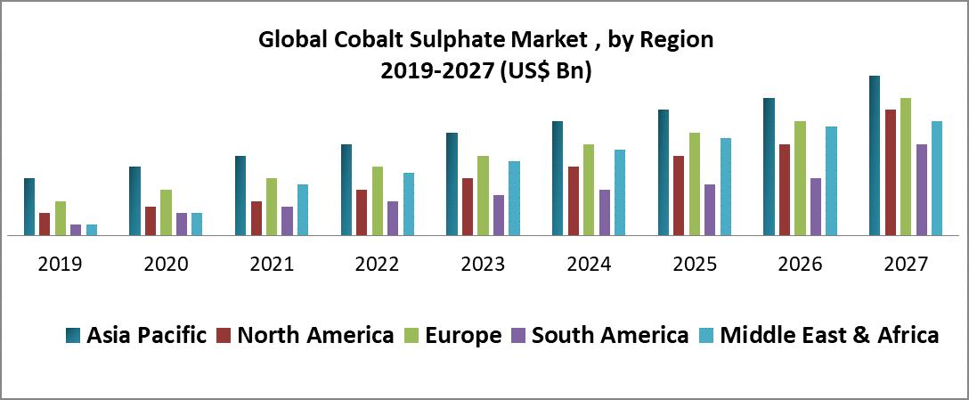 Global Cobalt Sulphate Market