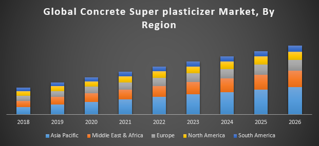 Global Concrete Super plasticizer Market - Industry Analysis and Forecast  (2019-2026)