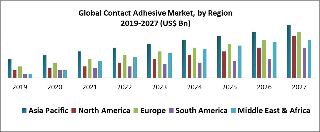 Global Contact Adhesive Market