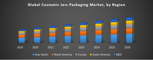 Global Cosmetic Jars Packaging Market