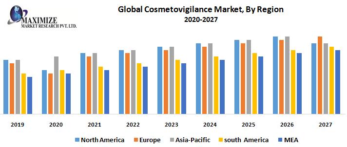 Global Cosmetovigilance Market - Industry Analysis