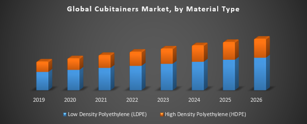Global Cubitainers Market