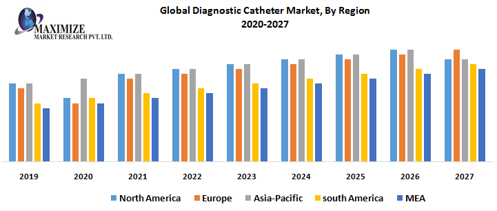 Global Diagnostic Catheter Market - Industry Analysis and Forecast 2026
