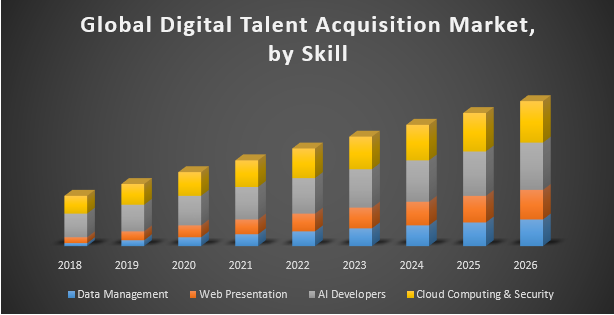 Global Digital Talent Acquisition Market