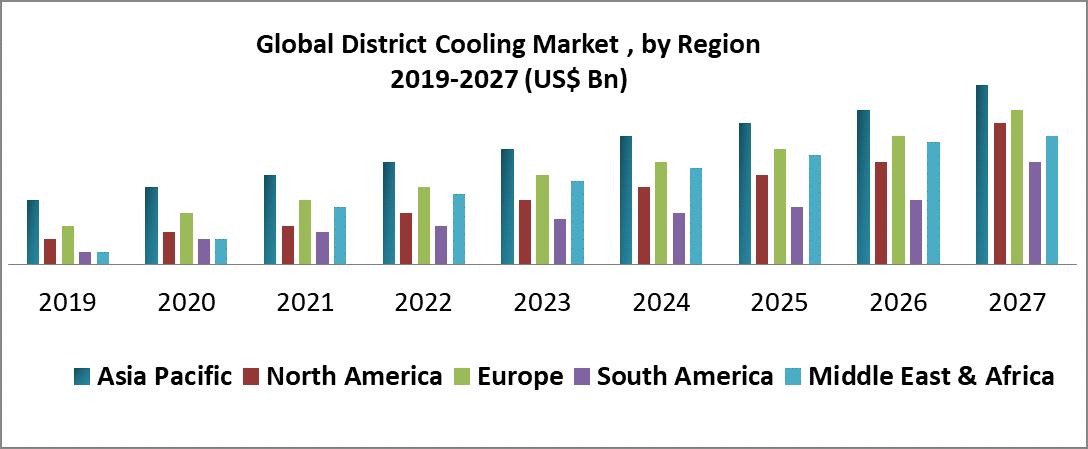 Global District Cooling Market