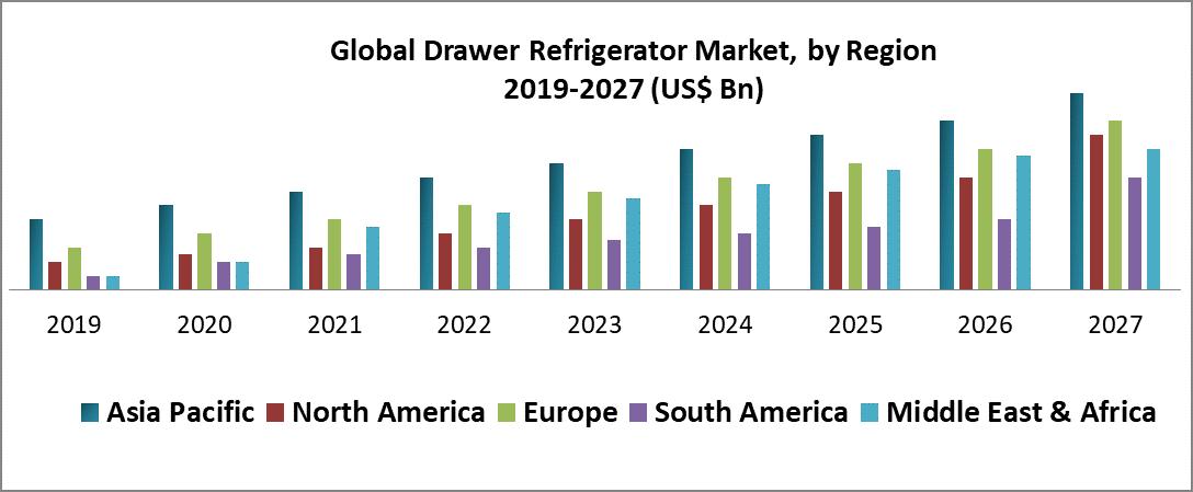 Global Drawer Refrigerator Market