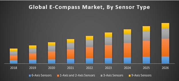 Global E-Compass Market
