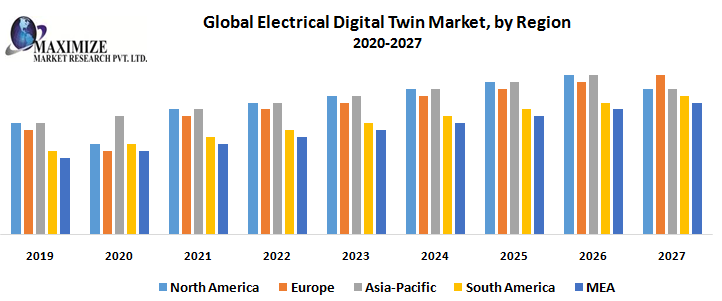 Global Electrical Digital Twin Market – Industry Analysis and Forecast (2019-2026)