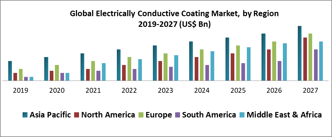 Global Electrically Conductive Coating Market
