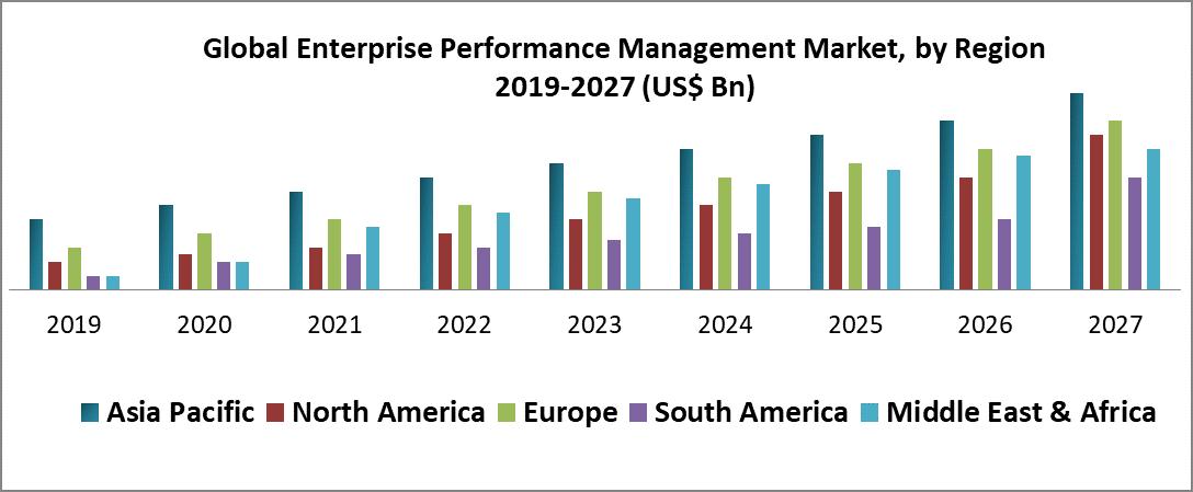 Global Enterprise Performance Management Market