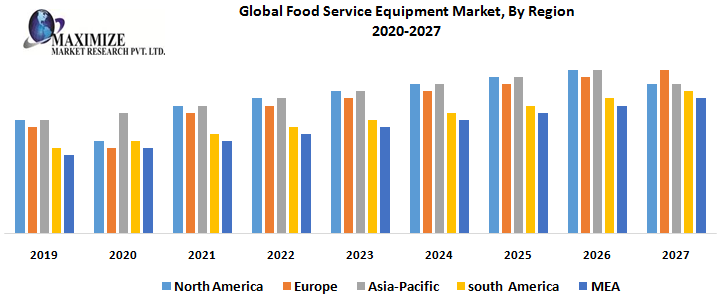 Global Food Service Equipment Market By Region