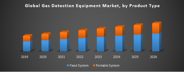 Global Gas Detection Equipment Market