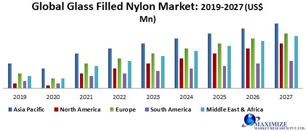 Global Glass Filled Nylon Market