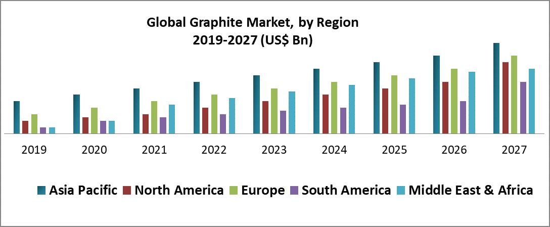 Global Graphite Market