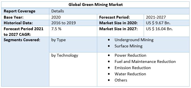 Global Green Mining Market