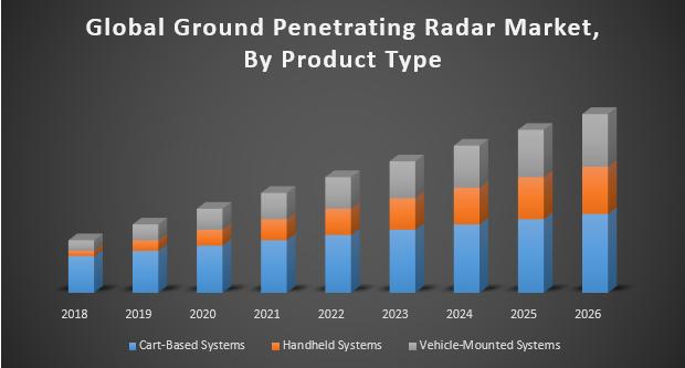 Global Ground Penetrating Radar Market - Industry Analysis