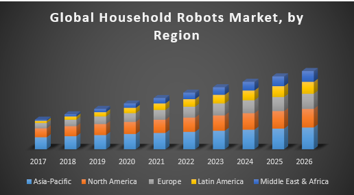 Global Household Robots Market