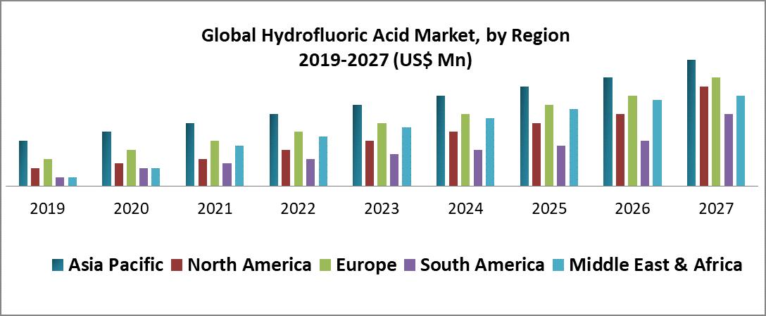 Global Hydrofluoric Acid Market