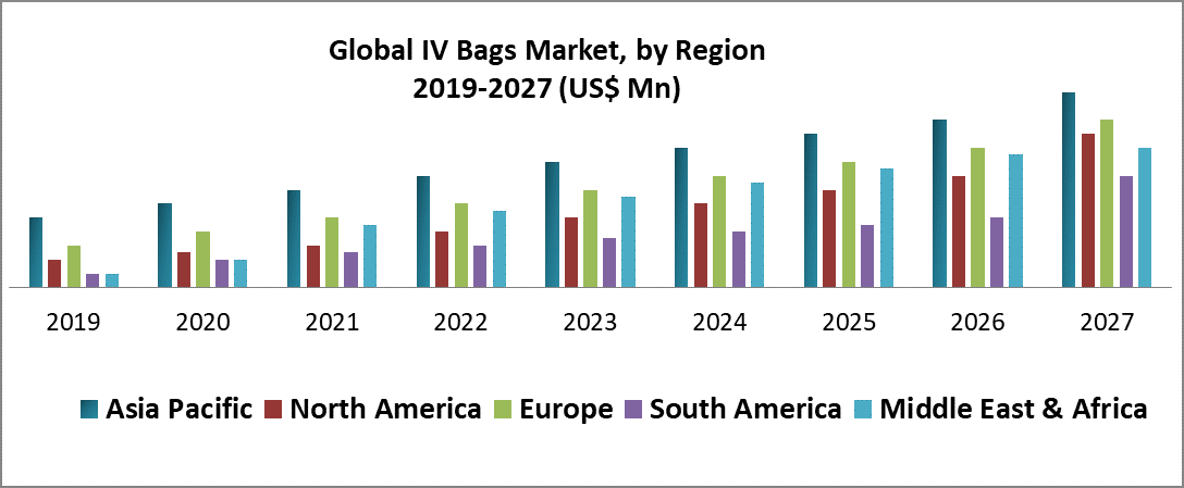 Global IV Bags Market