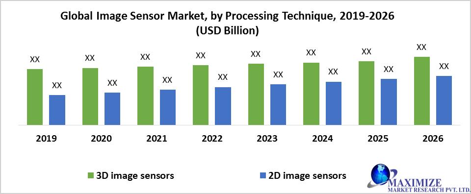 Global Image Sensor Market
