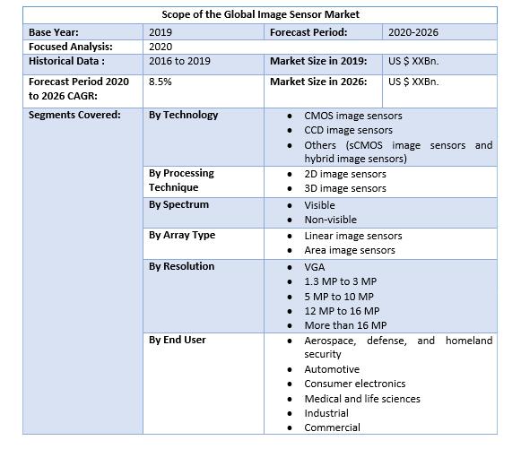 Global Image Sensor Market 2