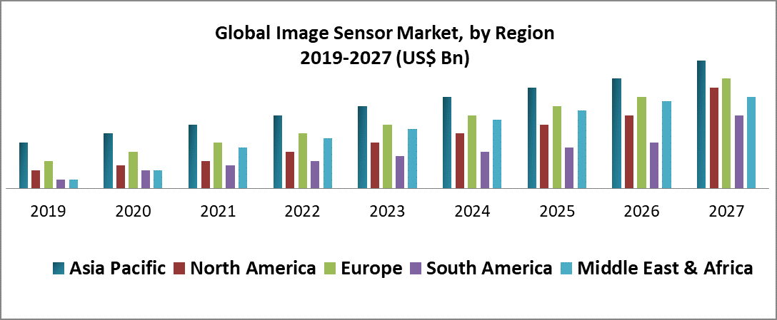 Global Image Sensor Market