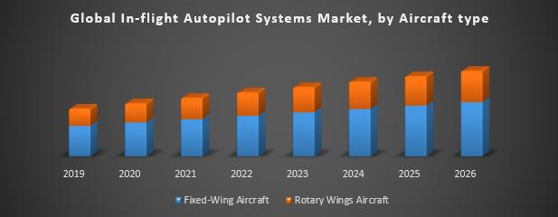 Global In-flight Autopilot Systems Market